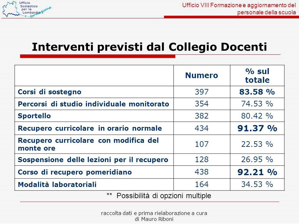 Ufficio VIII Formazione e aggiornamento del personale della scuola raccolta dati e prima rielaborazione a cura di Mauro Riboni Interventi previsti dal