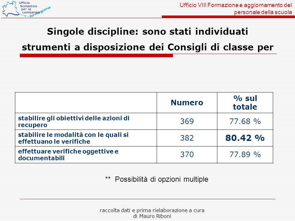 Ufficio VIII Formazione e aggiornamento del personale della scuola raccolta dati e prima rielaborazione a cura di Mauro Riboni Singole discipline: son