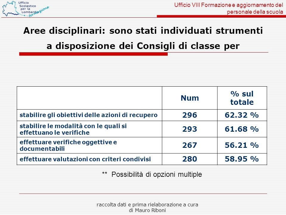 Ufficio VIII Formazione e aggiornamento del personale della scuola raccolta dati e prima rielaborazione a cura di Mauro Riboni Aree disciplinari: sono