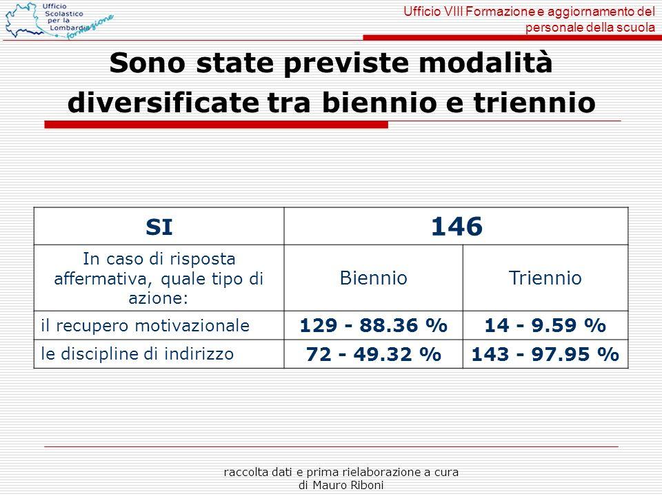 Ufficio VIII Formazione e aggiornamento del personale della scuola raccolta dati e prima rielaborazione a cura di Mauro Riboni Sono state previste mod