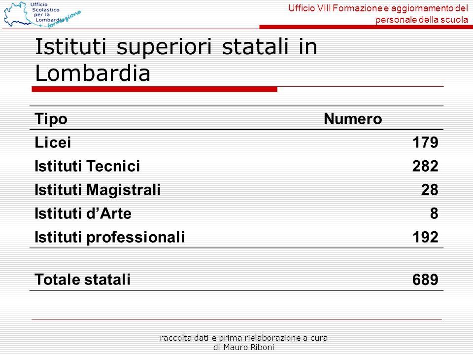 Ufficio VIII Formazione e aggiornamento del personale della scuola raccolta dati e prima rielaborazione a cura di Mauro Riboni Istituti superiori stat