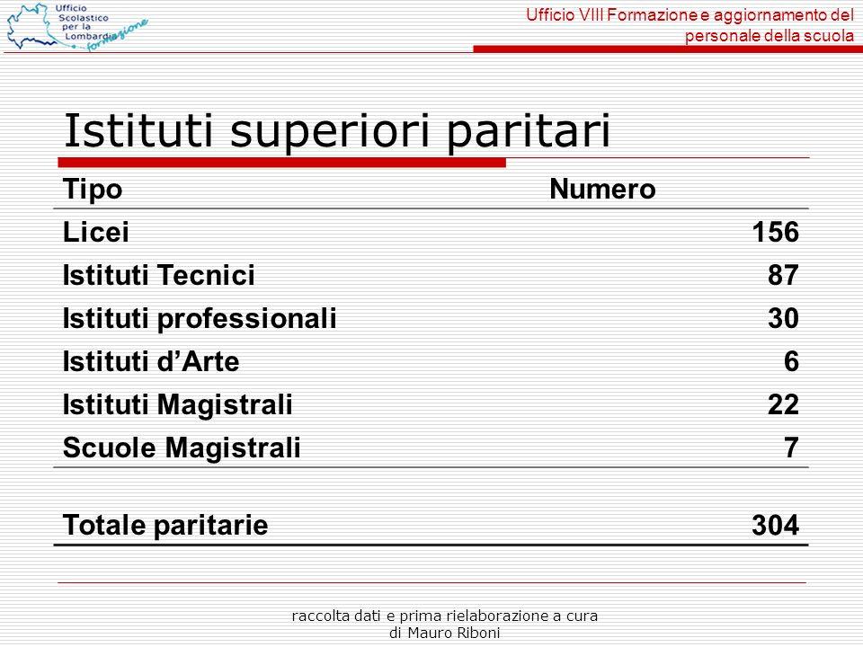 Ufficio VIII Formazione e aggiornamento del personale della scuola raccolta dati e prima rielaborazione a cura di Mauro Riboni Istituti superiori pari