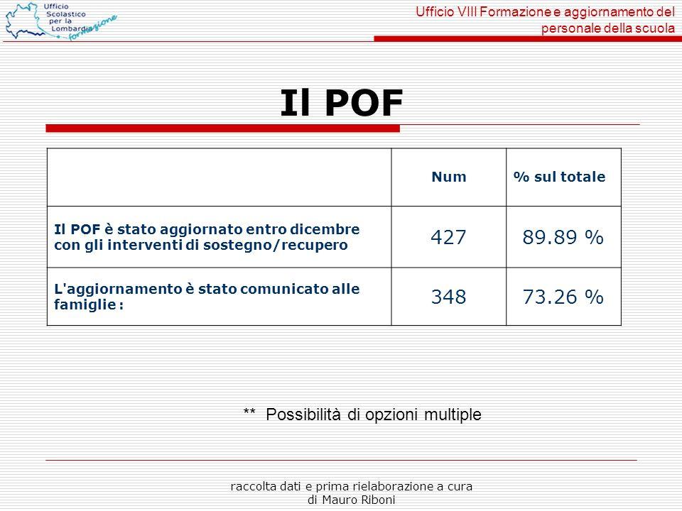 Ufficio VIII Formazione e aggiornamento del personale della scuola raccolta dati e prima rielaborazione a cura di Mauro Riboni Durata media degli interventi di sostegno (in ore): meno di 15: 33871.16 % tra 15 e 20: 10421.89 % più di 20: 336.95 % Durata media degli interventi di recupero (in ore) : meno di 10: 9820.63 % tra 10 e 15: 10421.89 % tra 15 e 20: 10522.11 % più di 20: 224.63 %