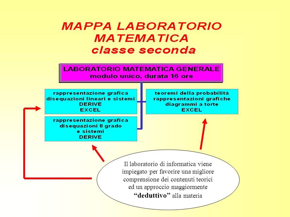 Il laboratorio di informatica viene impiegato per favorire una migliore comprensione dei contenuti teorici ed un approccio maggiormente deduttivo alla