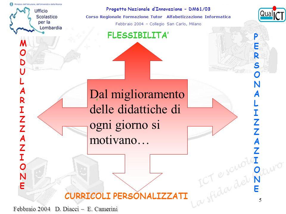 5 Dal miglioramento delle didattiche di ogni giorno si motivano… MODULARIZZAZIONEMODULARIZZAZIONE PERSONALIZZAZIONEPERSONALIZZAZIONE CURRICOLI PERSONALIZZATI Progetto Nazionale dInnovazione – DM61/03 Corso Regionale Formazione Tutor Alfabetizzazione Informatica Febbraio 2004 – Collegio San Carlo, Milano FLESSIBILITA Febbraio 2004 D.