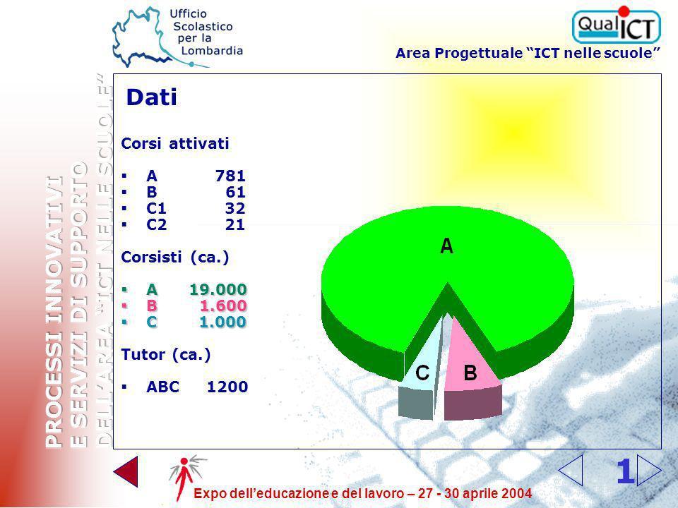 Area Progettuale ICT nelle scuole Expo delleducazione e del lavoro – 27 - 30 aprile 2004 1 Dati Corsi attivati A 781 B 61 C1 32 C2 21 Corsisti (ca.) A 19.000 A 19.000 B 1.600 B 1.600 C 1.000 C 1.000 Tutor (ca.) ABC 1200