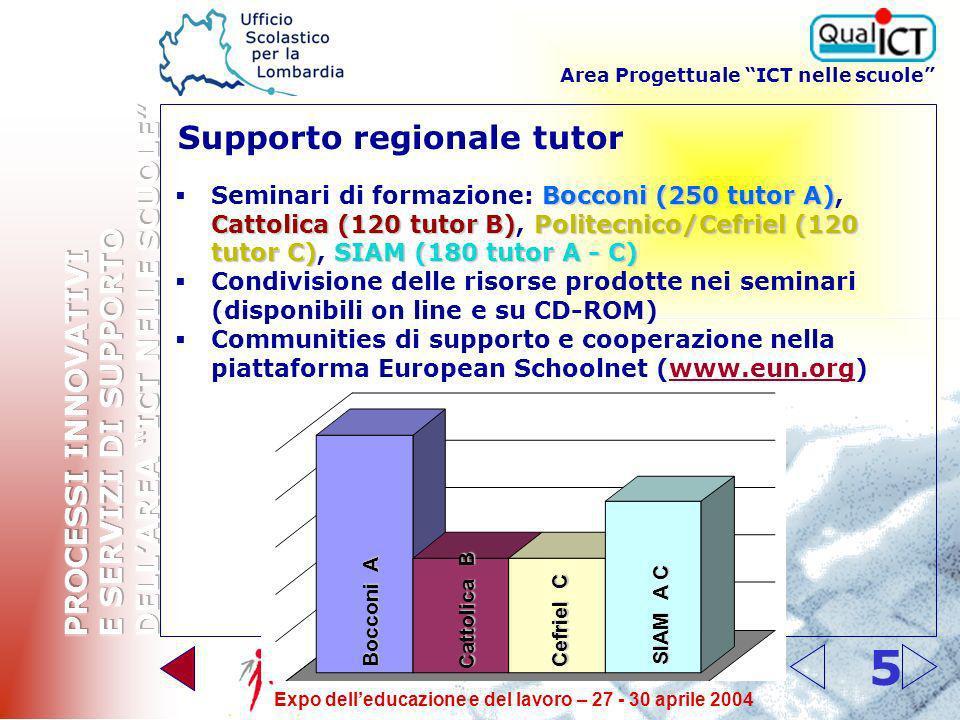 Area Progettuale ICT nelle scuole Expo delleducazione e del lavoro – 27 - 30 aprile 2004 5 Supporto regionale tutor Bocconi (250 tutor A) Cattolica (120 tutor B)Politecnico/Cefriel (120 tutor C)SIAM (180 tutor A - C) Seminari di formazione: Bocconi (250 tutor A), Cattolica (120 tutor B), Politecnico/Cefriel (120 tutor C), SIAM (180 tutor A - C) Condivisione delle risorse prodotte nei seminari (disponibili on line e su CD-ROM) Communities di supporto e cooperazione nella piattaforma European Schoolnet (www.eun.org)www.eun.org Bocconi A Cattolica B Cefriel C SIAM A C