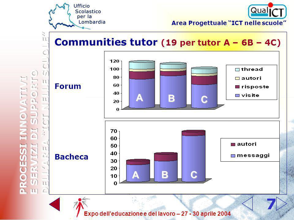 Area Progettuale ICT nelle scuole Expo delleducazione e del lavoro – 27 - 30 aprile 2004 7 Communities tutor (19 per tutor A – 6B – 4C) Forum Bacheca A B C A BC