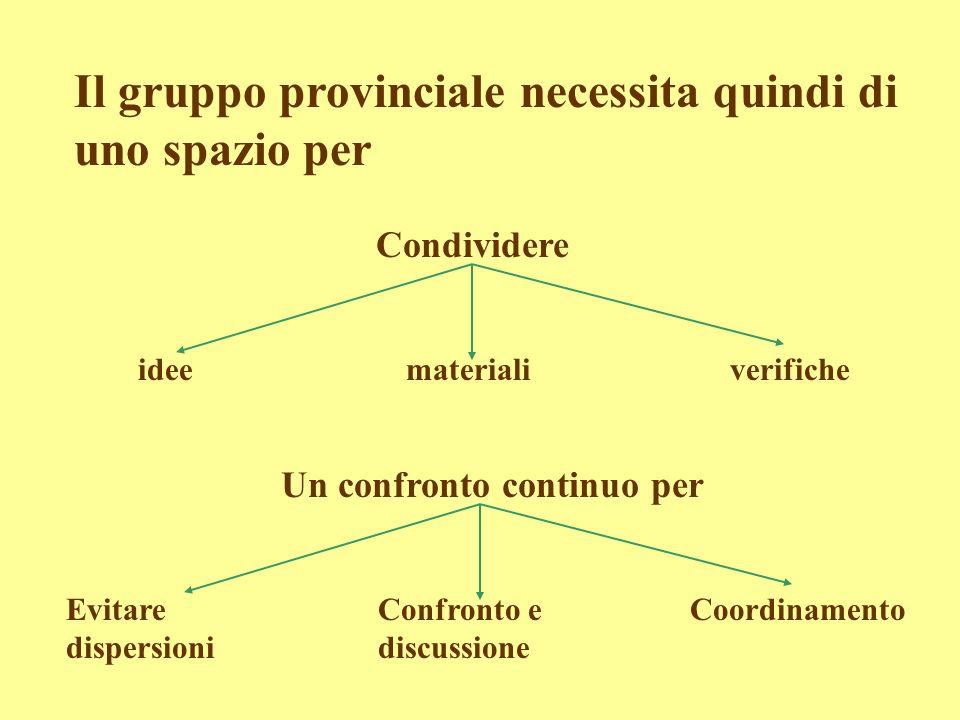 Il gruppo provinciale necessita quindi di uno spazio per idee Condividere materialiverifiche Evitare dispersioni Un confronto continuo per Confronto e discussione Coordinamento