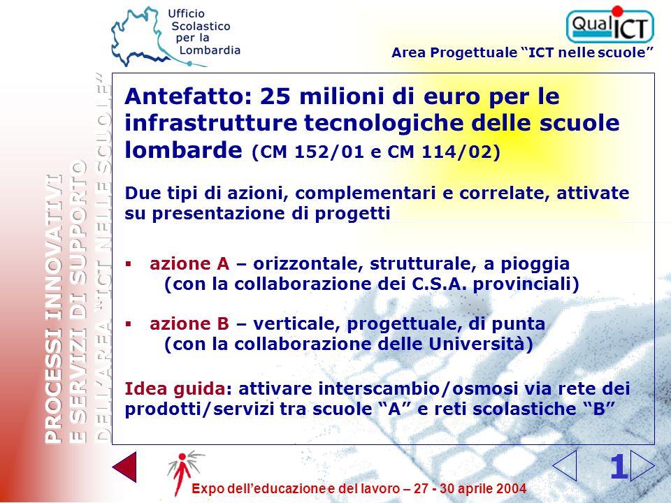 Area Progettuale ICT nelle scuole Expo delleducazione e del lavoro – 27 - 30 aprile 2004 0 Scuola digitale – Lombardia Antefatto Cronistoria dellAzion