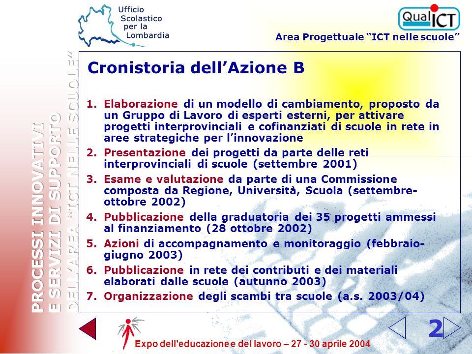 Area Progettuale ICT nelle scuole Expo delleducazione e del lavoro – 27 - 30 aprile 2004 1 Antefatto: 25 milioni di euro per le infrastrutture tecnologiche delle scuole lombarde (CM 152/01 e CM 114/02) azione A – orizzontale, strutturale, a pioggia (con la collaborazione dei C.S.A.