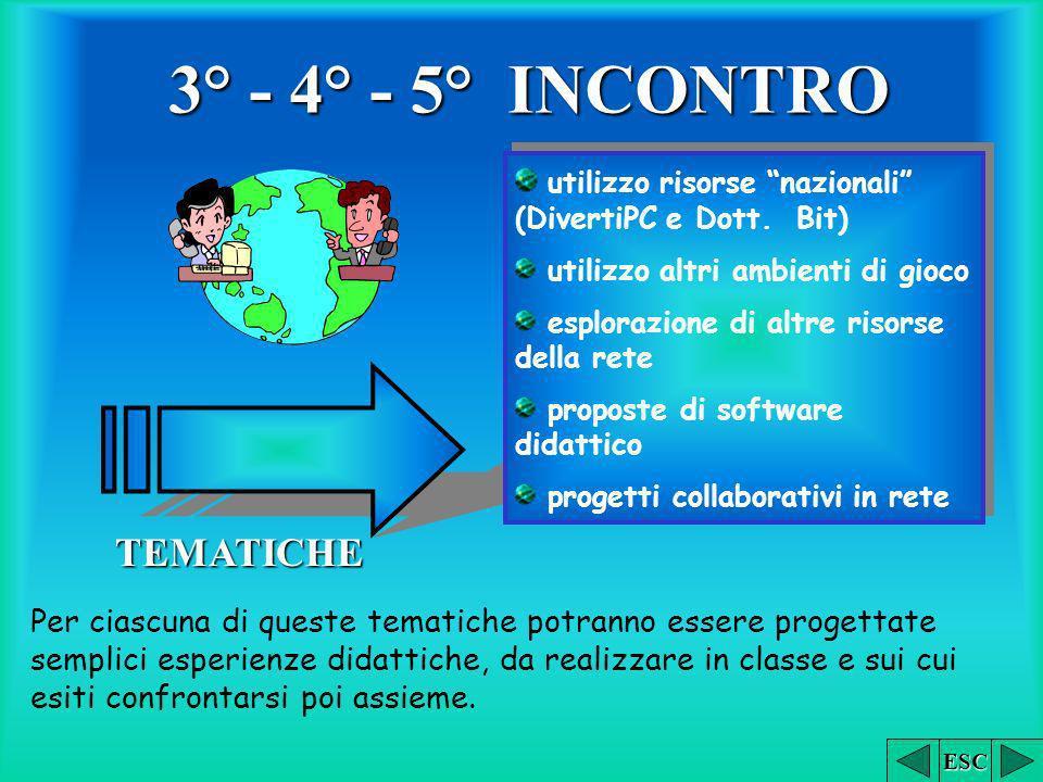 3° - 4° - 5° INCONTRO TEMATICHE utilizzo risorse nazionali (DivertiPC e Dott. Bit) utilizzo altri ambienti di gioco esplorazione di altre risorse dell