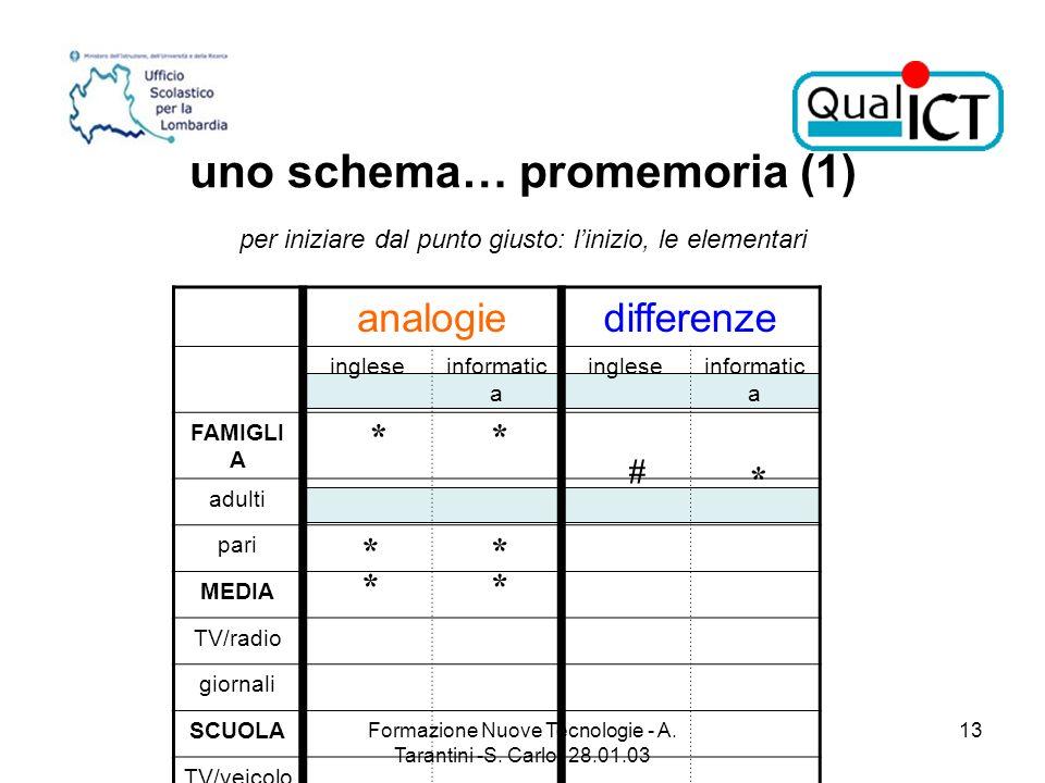 Formazione Nuove Tecnologie - A. Tarantini -S. Carlo- 28.01.03 13 uno schema… promemoria (1) per iniziare dal punto giusto: linizio, le elementari ret