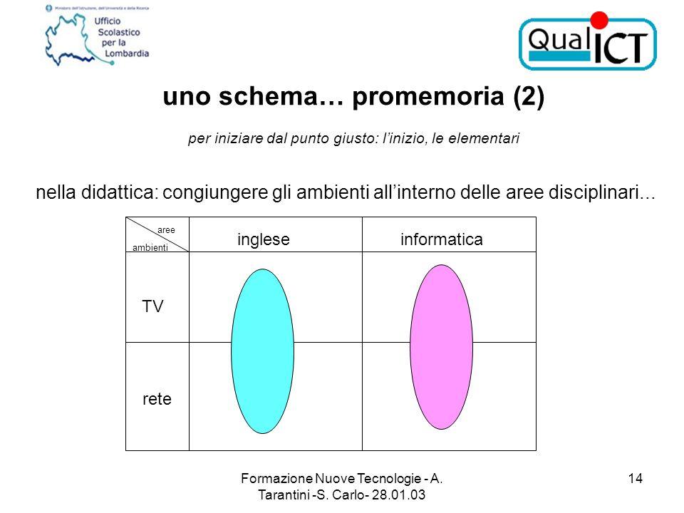 Formazione Nuove Tecnologie - A. Tarantini -S. Carlo- 28.01.03 14 nella didattica: congiungere gli ambienti allinterno delle aree disciplinari... uno