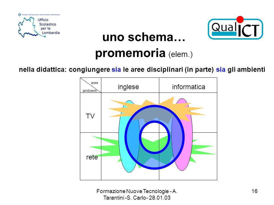 Formazione Nuove Tecnologie - A. Tarantini -S. Carlo- 28.01.03 16 nella didattica: congiungere sia le aree disciplinari (in parte) sia gli ambienti un