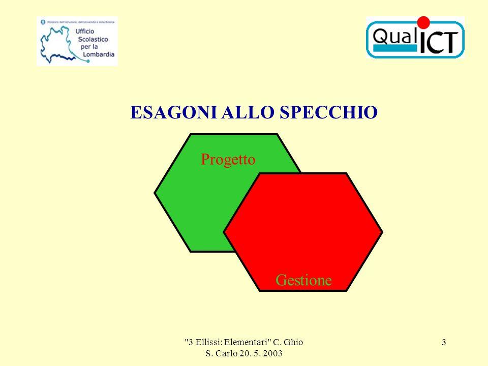 3 Ellissi: Elementari C. Ghio S. Carlo 20. 5. 2003 3 Progetto Gestione ESAGONI ALLO SPECCHIO
