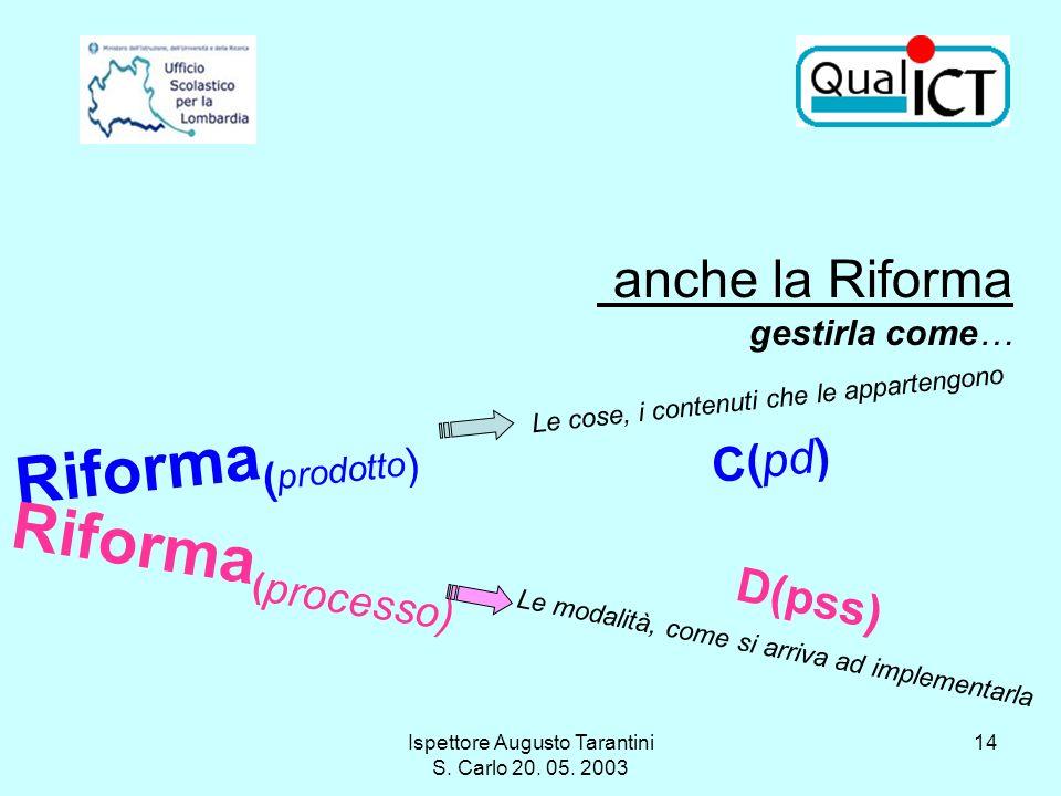 Ispettore Augusto Tarantini S. Carlo 20. 05. 2003 14 Riforma ( prodotto ) Le cose, i contenuti che le appartengono Riforma ( processo) Le modalità, co