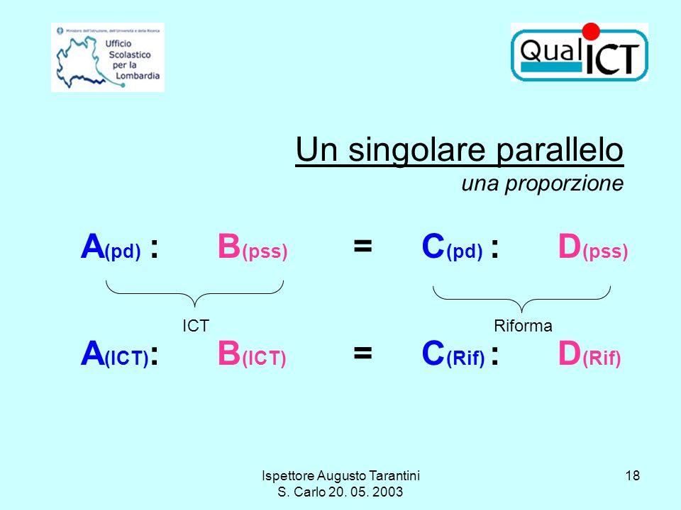 Ispettore Augusto Tarantini S. Carlo 20. 05. 2003 18 Un singolare parallelo una proporzione A (pd) :B (pss) =C (pd) :D (pss) ICTRiforma A (ICT) :B (IC