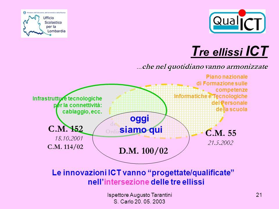 Ispettore Augusto Tarantini S. Carlo 20. 05. 2003 21...che nel quotidiano vanno armonizzate T re ellissi ICT...che nel quotidiano vanno armonizzate In