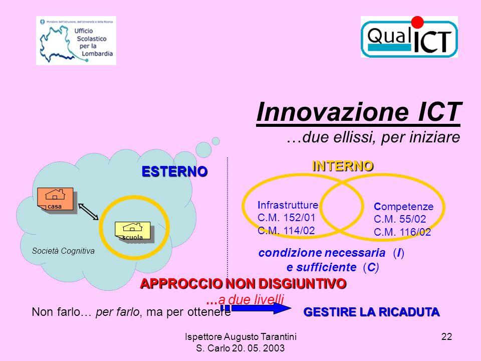 Ispettore Augusto Tarantini S. Carlo 20. 05. 2003 22 Innovazione ICT …due ellissi, per iniziare scuola Società Cognitiva casa ESTERNO APPROCCIO NON DI