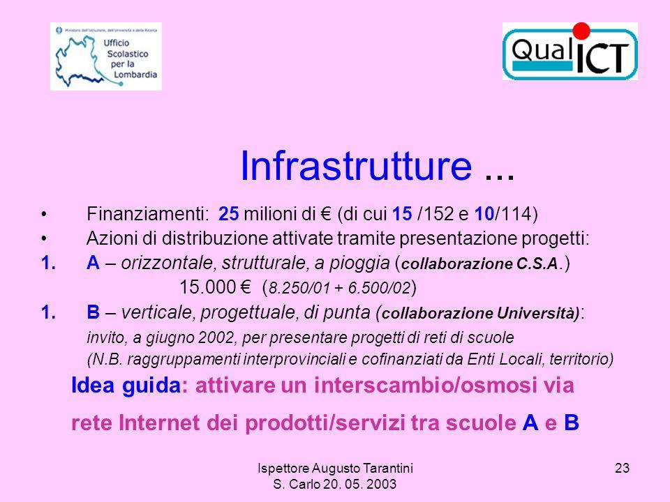 Ispettore Augusto Tarantini S. Carlo 20. 05. 2003 23 Infrastrutture... Finanziamenti: 25 milioni di (di cui 15 /152 e 10/114) Azioni di distribuzione