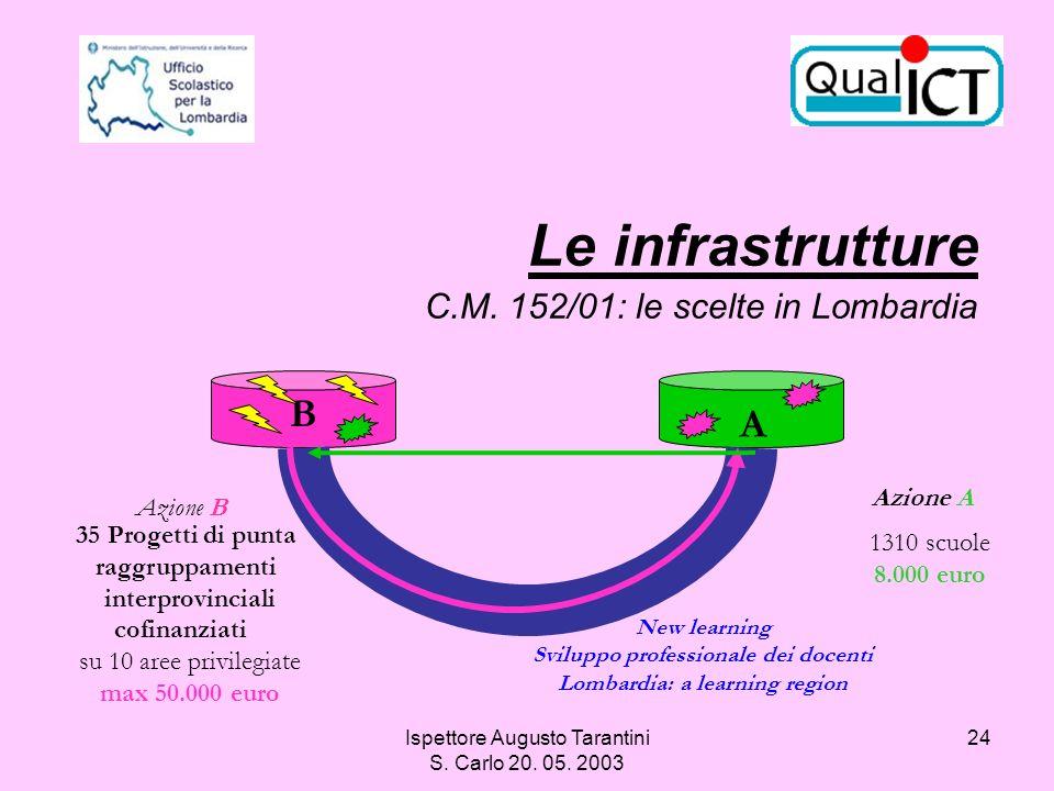 Ispettore Augusto Tarantini S. Carlo 20. 05. 2003 24 Le infrastrutture C.M. 152/01: le scelte in Lombardia B A New learning Sviluppo professionale dei