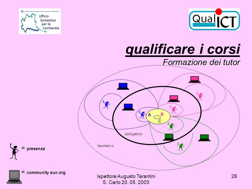 Ispettore Augusto Tarantini S. Carlo 20. 05. 2003 28 Formazione dei tutor qualificare i corsi Formazione dei tutor C A B obbligatorio facoltativo = pr