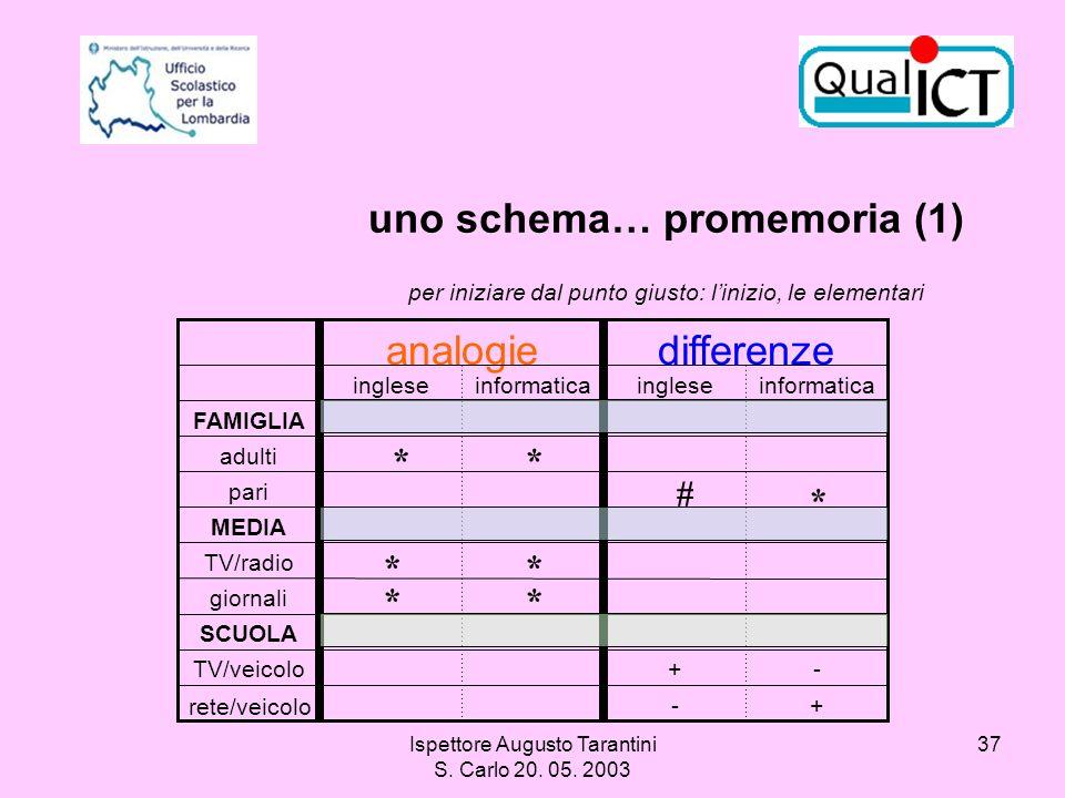 Ispettore Augusto Tarantini S. Carlo 20. 05. 2003 37 uno schema… promemoria (1) per iniziare dal punto giusto: linizio, le elementari SCUOLA +- -+TV/v