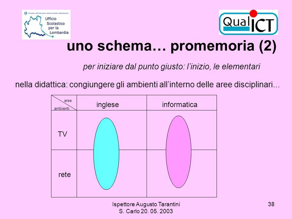 Ispettore Augusto Tarantini S. Carlo 20. 05. 2003 38 nella didattica: congiungere gli ambienti allinterno delle aree disciplinari... uno schema… prome