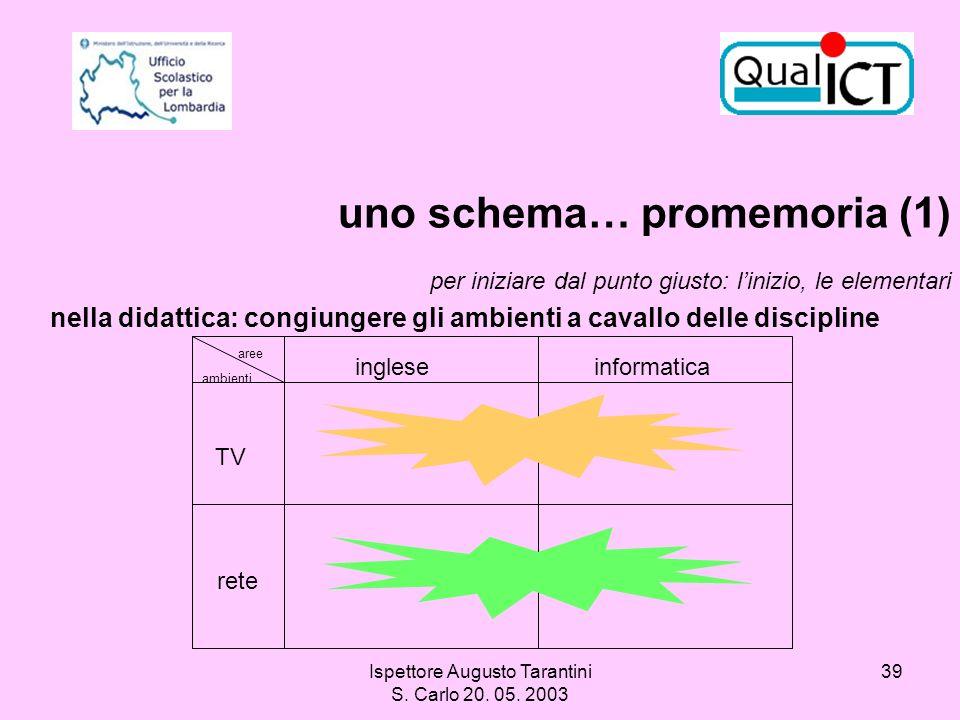 Ispettore Augusto Tarantini S. Carlo 20. 05. 2003 39 TV rete ingleseinformatica aree ambienti nella didattica: congiungere gli ambienti a cavallo dell