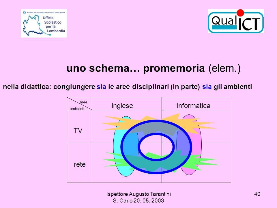 Ispettore Augusto Tarantini S. Carlo 20. 05. 2003 40 nella didattica: congiungere sia le aree disciplinari (in parte) sia gli ambienti uno schema… pro
