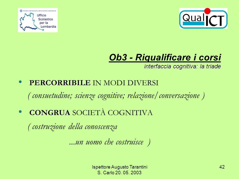Ispettore Augusto Tarantini S. Carlo 20. 05. 2003 42 PERCORRIBILE PERCORRIBILE IN MODI DIVERSI ( consuetudine; scienze cognitive; relazione/conversazi