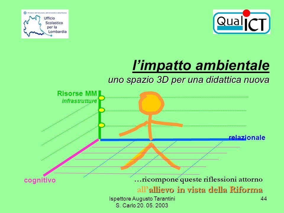 Ispettore Augusto Tarantini S. Carlo 20. 05. 2003 44 cognitivo relazionale Risorse MM infrastrutture …ricompone queste riflessioni attorno allievo in