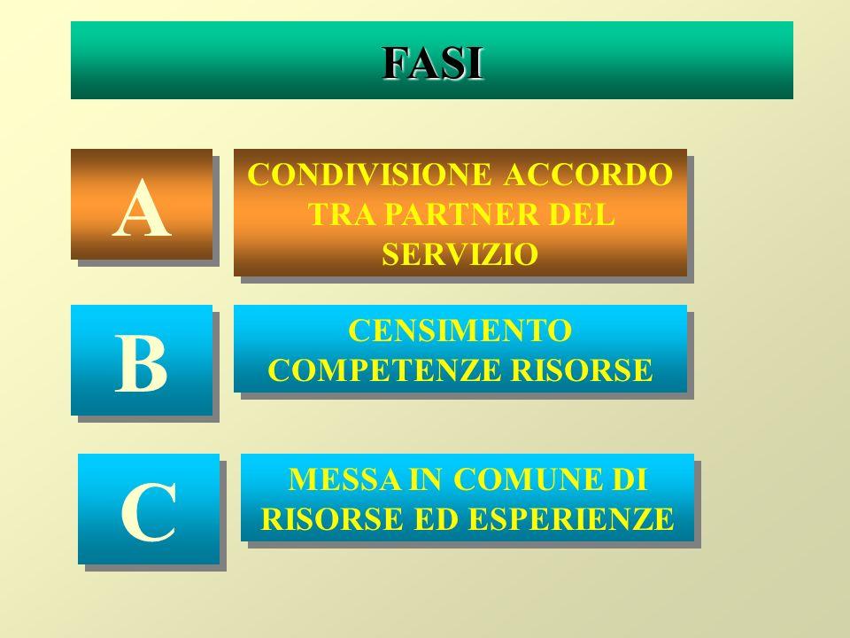 FASI A A CONDIVISIONE ACCORDO TRA PARTNER DEL SERVIZIO B B CENSIMENTO COMPETENZE RISORSE C C MESSA IN COMUNE DI RISORSE ED ESPERIENZE