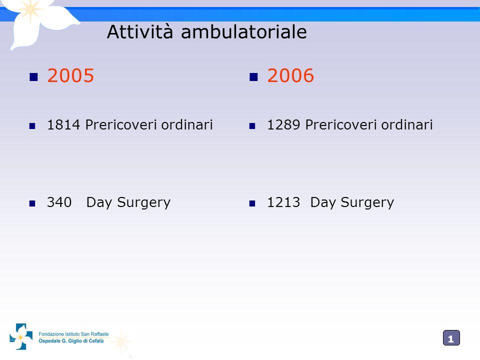 1010 Attività ambulatoriale 2005 1814 Prericoveri ordinari 340 Day Surgery 2006 1289 Prericoveri ordinari 1213 Day Surgery