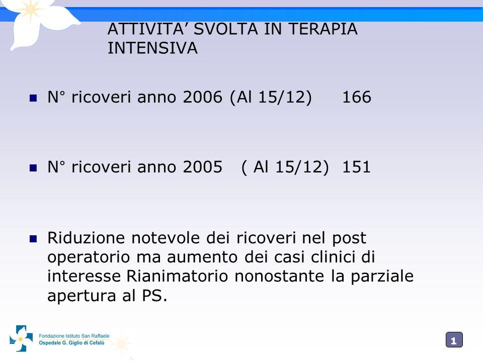 1212 ATTIVITA SVOLTA IN TERAPIA INTENSIVA N° ricoveri anno 2006 (Al 15/12) 166 N° ricoveri anno 2005 ( Al 15/12) 151 Riduzione notevole dei ricoveri n