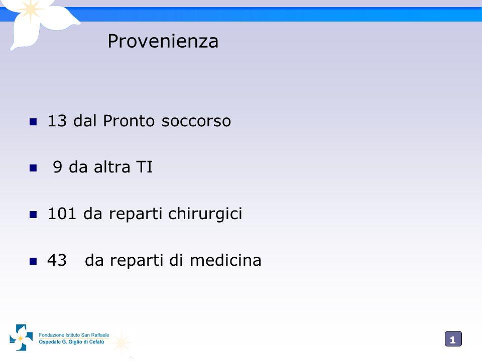 1313 Provenienza 13 dal Pronto soccorso 9 da altra TI 101 da reparti chirurgici 43 da reparti di medicina