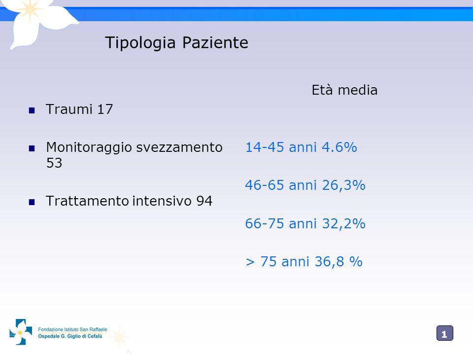 1414 Tipologia Paziente Traumi 17 Monitoraggio svezzamento 53 Trattamento intensivo 94 Età media 14-45 anni 4.6% 46-65 anni 26,3% 66-75 anni 32,2% > 7