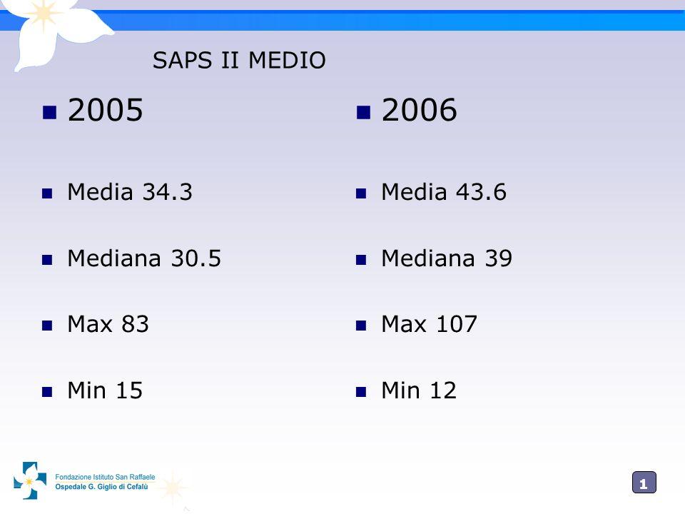 1515 SAPS II MEDIO 2005 Media 34.3 Mediana 30.5 Max 83 Min 15 2006 Media 43.6 Mediana 39 Max 107 Min 12