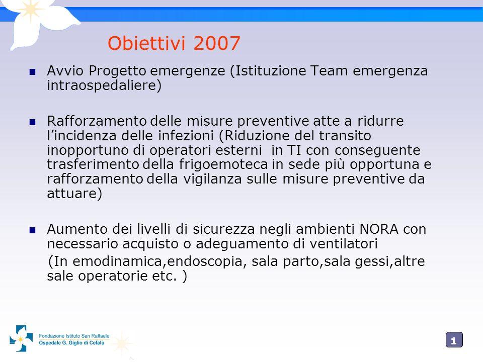 1919 Obiettivi 2007 Avvio Progetto emergenze (Istituzione Team emergenza intraospedaliere) Rafforzamento delle misure preventive atte a ridurre lincid