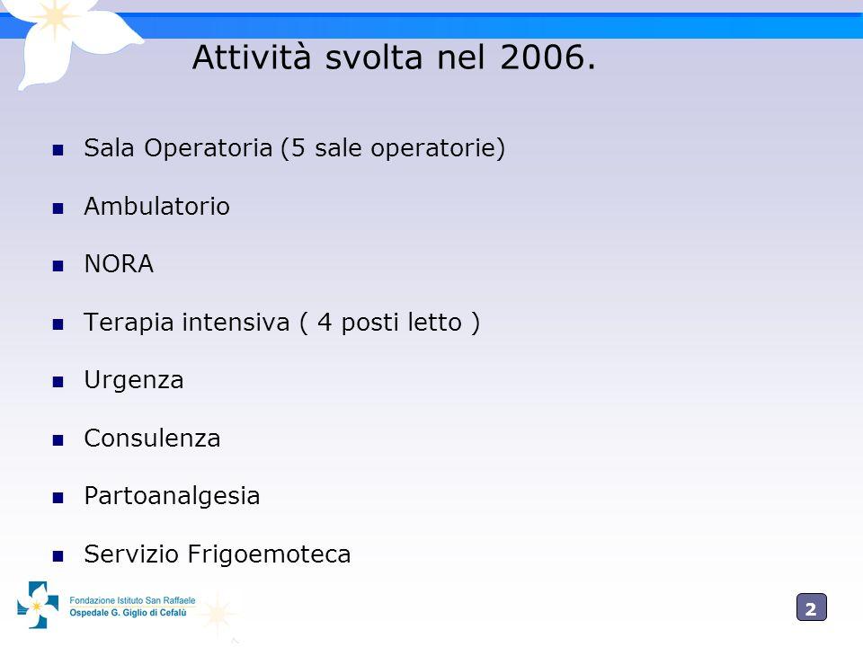 2 Attività svolta nel 2006. Sala Operatoria (5 sale operatorie) Ambulatorio NORA Terapia intensiva ( 4 posti letto ) Urgenza Consulenza Partoanalgesia
