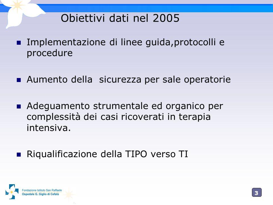 3 Obiettivi dati nel 2005 Implementazione di linee guida,protocolli e procedure Aumento della sicurezza per sale operatorie Adeguamento strumentale ed