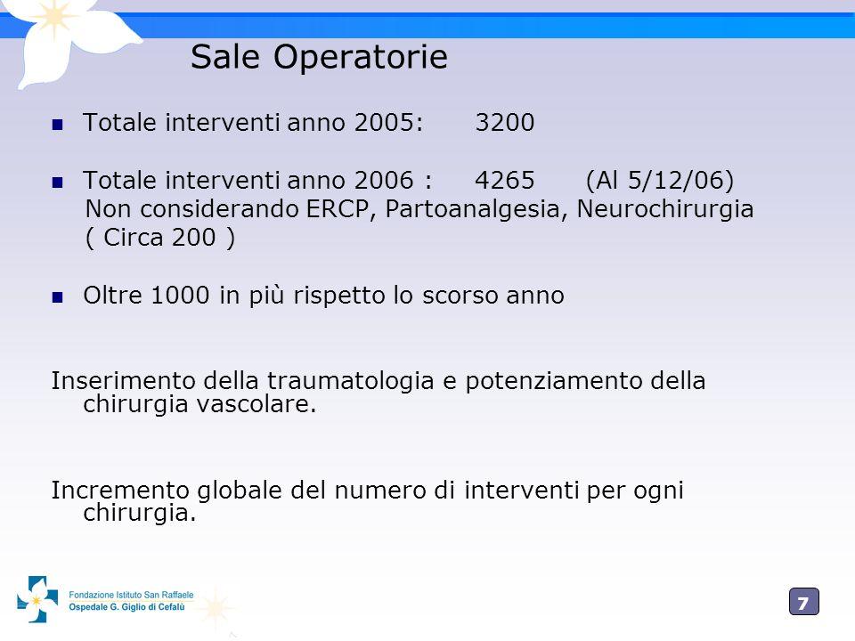 7 Sale Operatorie Totale interventi anno 2005: 3200 Totale interventi anno 2006 : 4265 (Al 5/12/06) Non considerando ERCP, Partoanalgesia, Neurochirur