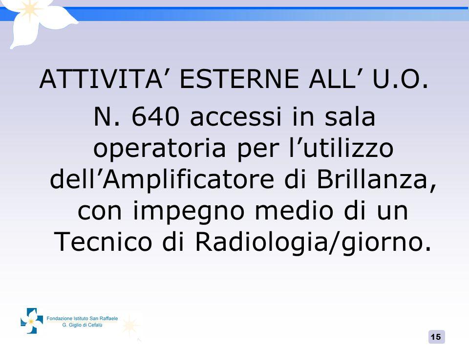 15 ATTIVITA ESTERNE ALL U.O. N. 640 accessi in sala operatoria per lutilizzo dellAmplificatore di Brillanza, con impegno medio di un Tecnico di Radiol