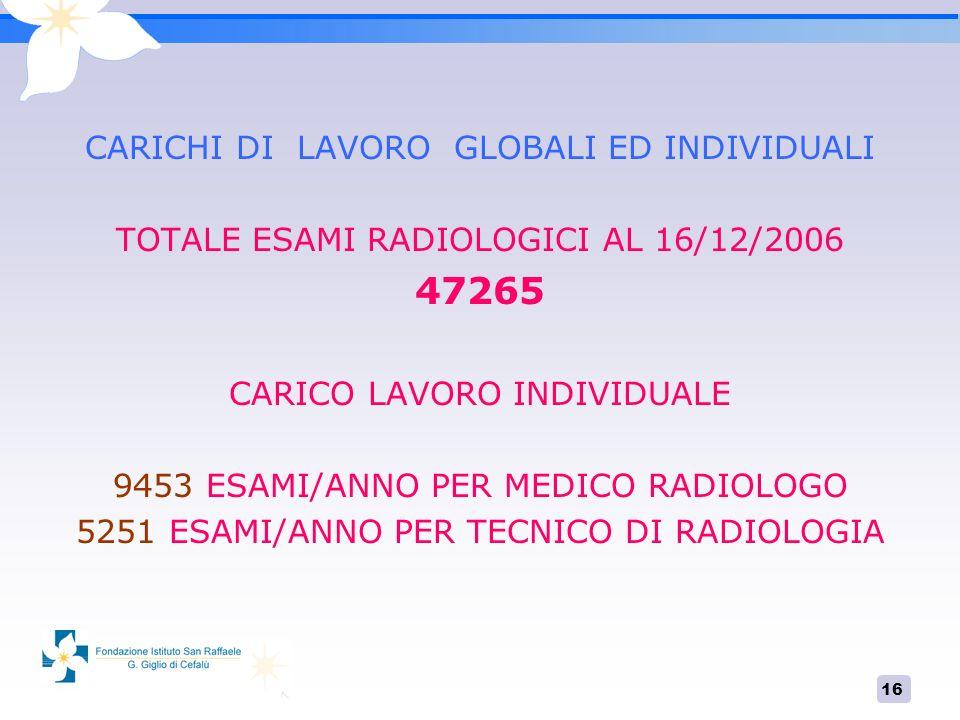 16 CARICHI DI LAVORO GLOBALI ED INDIVIDUALI TOTALE ESAMI RADIOLOGICI AL 16/12/2006 47265 CARICO LAVORO INDIVIDUALE 9453 ESAMI/ANNO PER MEDICO RADIOLOG