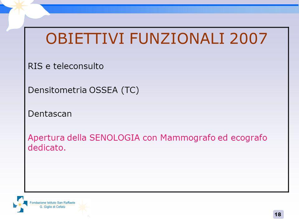18 OBIETTIVI FUNZIONALI 2007 RIS e teleconsulto Densitometria OSSEA (TC) Dentascan Apertura della SENOLOGIA con Mammografo ed ecografo dedicato.