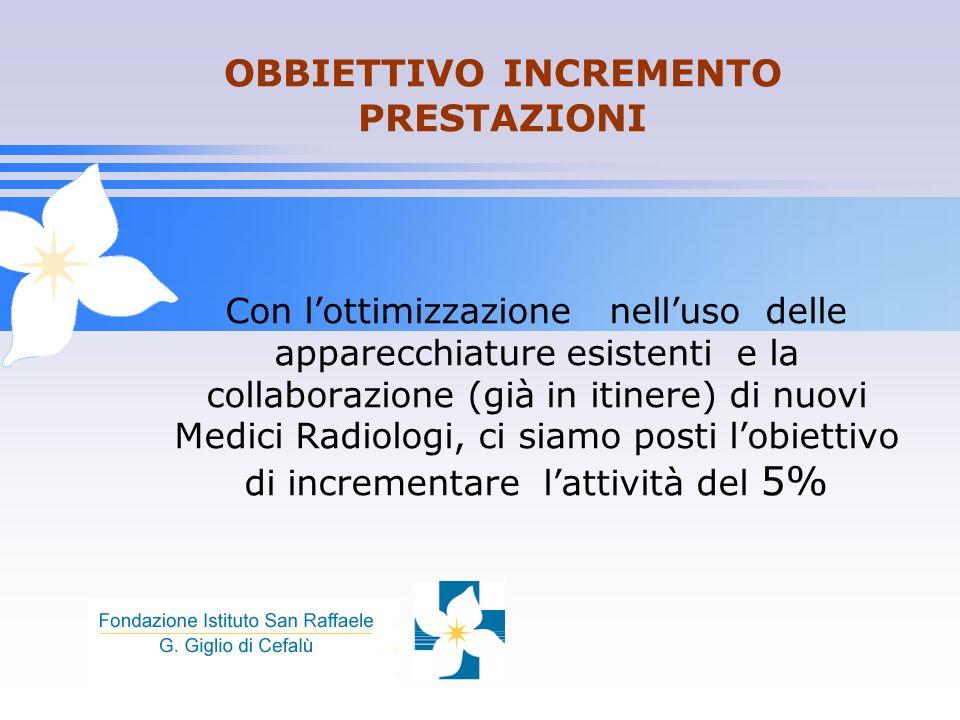 OBBIETTIVO INCREMENTO PRESTAZIONI Con lottimizzazione nelluso delle apparecchiature esistenti e la collaborazione (già in itinere) di nuovi Medici Rad