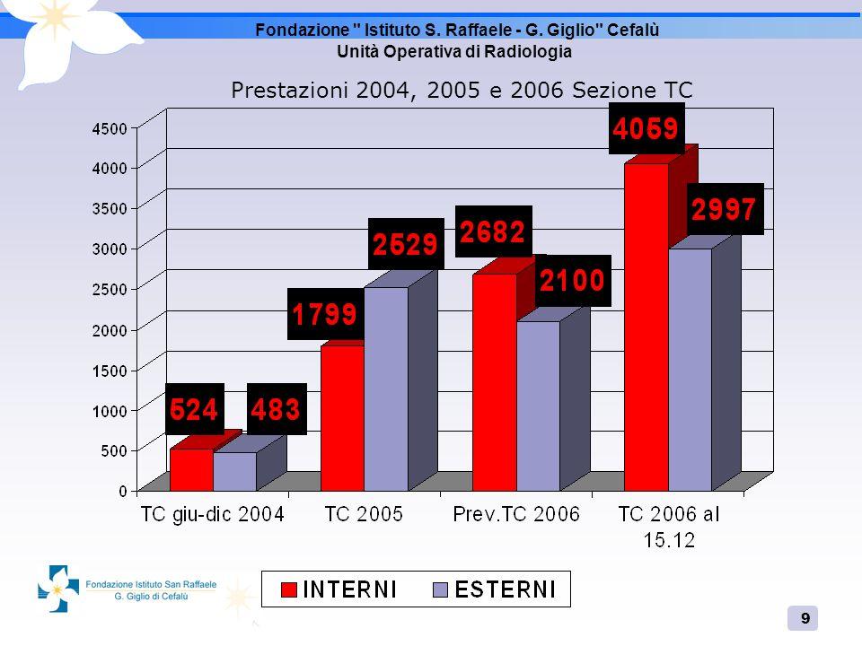 20 OBBIETTIVO STRATEGICO 2006 CONTINUARE A COLLABORARE CON LE MEDICINE E LE CHIRURGIE PER DARE IL MASSIMO DELLA PROFESSIONALITA E DISPONIBILITA