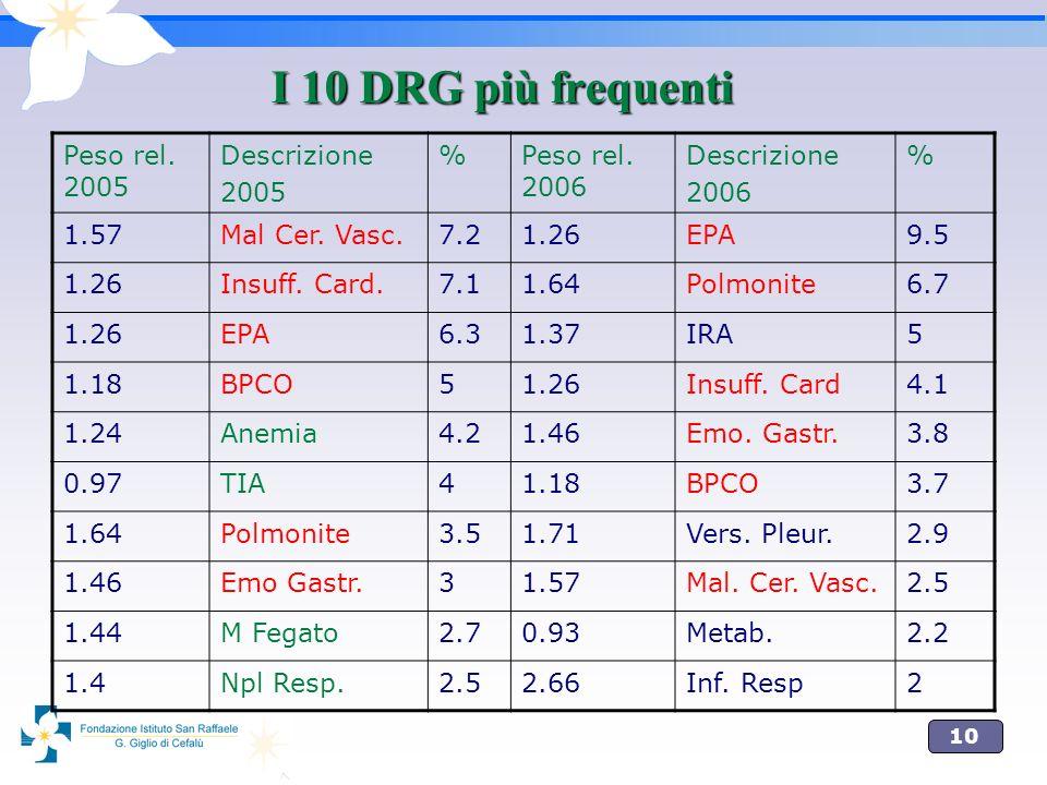 10 I 10 DRG più frequenti Peso rel. 2005 Descrizione 2005 %Peso rel. 2006 Descrizione 2006 % 1.57Mal Cer. Vasc.7.21.26EPA9.5 1.26Insuff. Card.7.11.64P