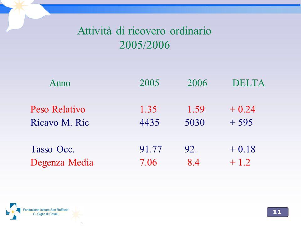 11 Attività di ricovero ordinario 2005/2006 Anno 2005 2006 DELTA Peso Relativo 1.35 1.59+ 0.24 Ricavo M. Ric 4435 5030+ 595 Tasso Occ. 91.77 92.+ 0.18